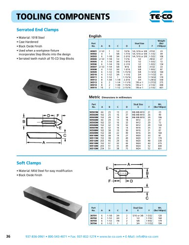 Serrated End Clamps