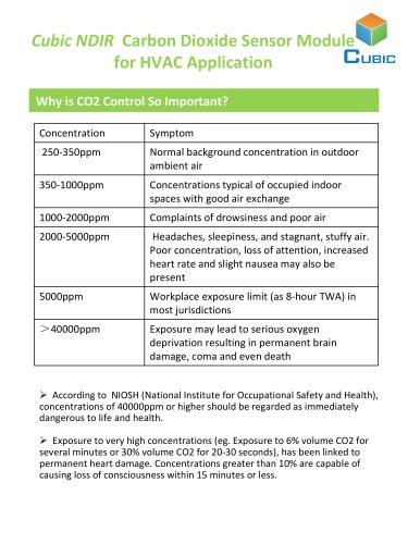 Cubic CO2 gas sensor module for HVAC application