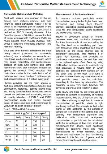 Outdoor Particulate Matter Measurement -PM3006T