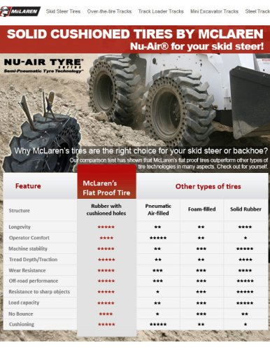 McLaren Nu-Air® Tires Advantage