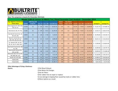 Model 2100‐SE Versus 16 Metric Ton, Diesel Excavator Cost Analysis‐December 2014