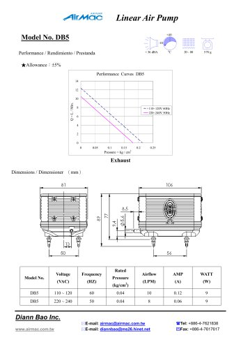 Performance data_110-240VAC