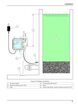 2200 PCX Particle Counter Instrument Manual - 15