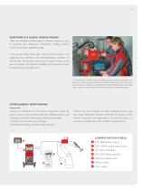 TransSynergic / TransPuls Synergic 3200 / 4000 / 5000 / 7200 / 9000 - 11