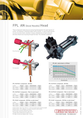FPL AN Mixing Head: three component high pressure head with axial injection of a third non abrasive component