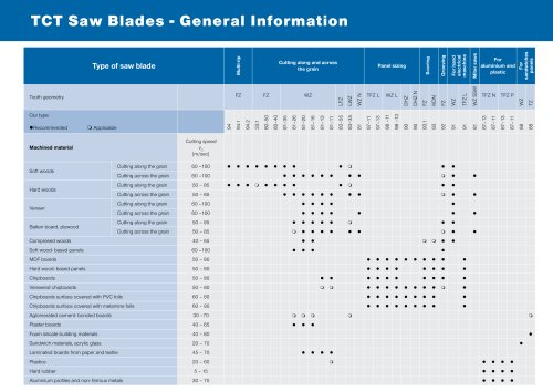TCT Saw Blades - General Information
