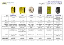 Telephone Features - 1