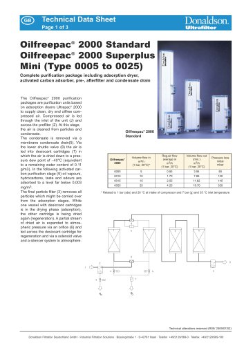 Oilfreepac® 2000 Standard