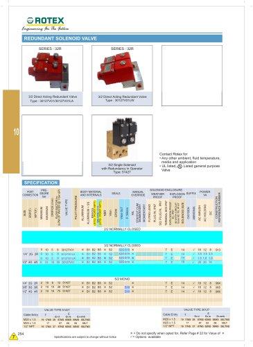 5 way Redundant Solenoid valve