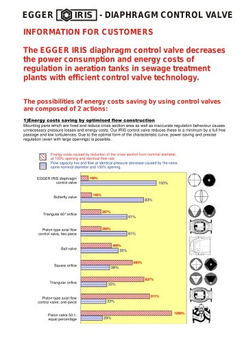 Iris Control Valve, the energy saving valve from Egger