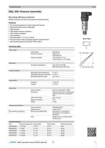 DSU, DSI: Pressure transmitter