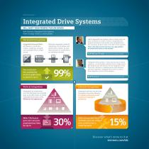 Infographic Integrated Drive Systems - 1