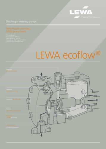 LEWA ecoflow pump head M500