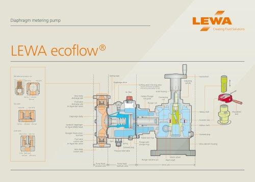 Poster LEWA ecoflow cutaway