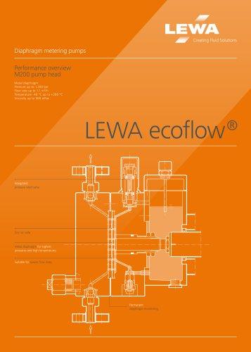 Poster LEWA ecoflow pumphead M200
