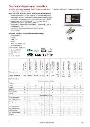 Catalogue Smart Motor Devices 2018
