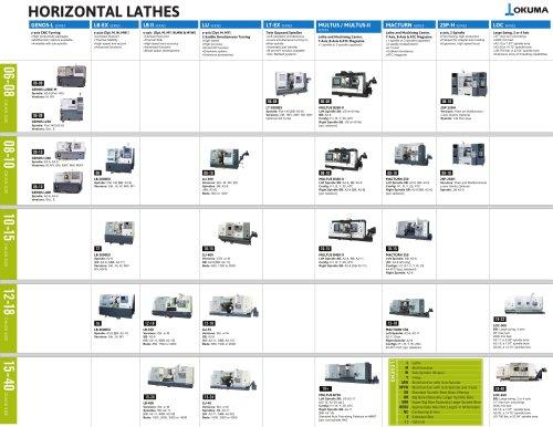HORIZONTAL LATHES