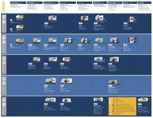 Horizontal Lathes Product Map