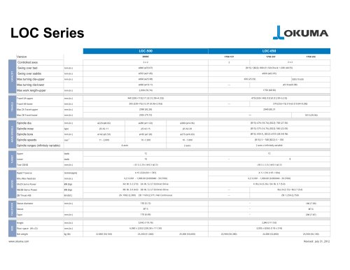 LOC Series