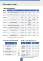 Selection for Environmental Measurements 2021 - 9