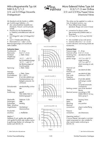 Solenoid Valves Type 64