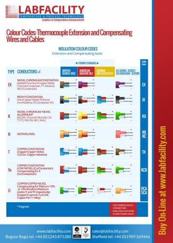 Thermocouple CableColour Chart