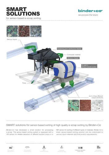 SMART SOLUTIONS for sensor-based e-scrap sorting