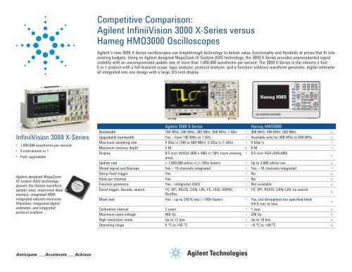 Agilent InfiniiVision 3000 X-Series