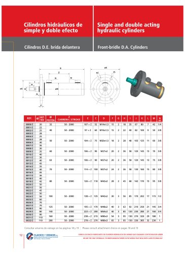 Single and double acting hydraulic cylinders Page 12