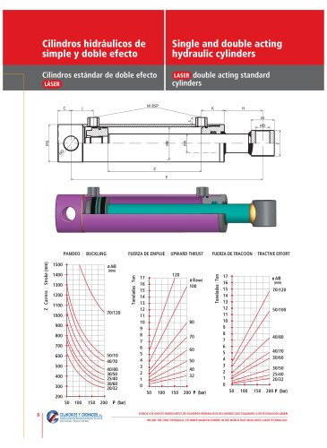 Single and double acting hydraulic cylinders Pages 8/9