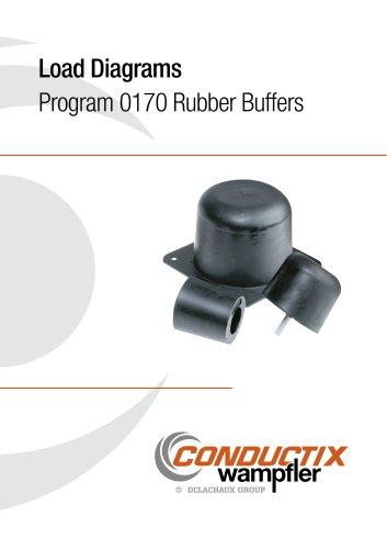 Load Diagrams Program 0170 Rubber Buffers