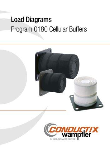 Load Diagrams Program 0180 Cellular Buffers